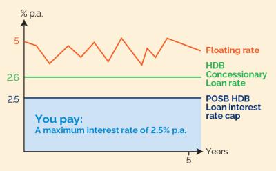 POSB - HDB Loan