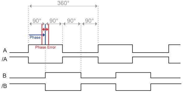 Incremental Encoder Signals HTL (Push-Pull) or TTL (RS422)