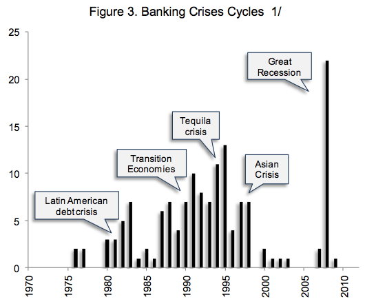 banking-crisis-by-year