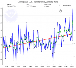 us-temperature-summer-2012