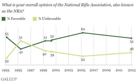 gallup-nra-favorable