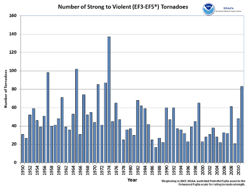 2012-annual-violent-tornadoes