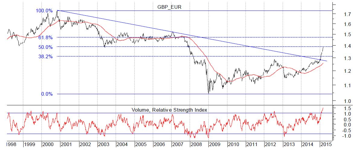 Pound v Euro Exchange Rate - The Rally Must Surely End Soon