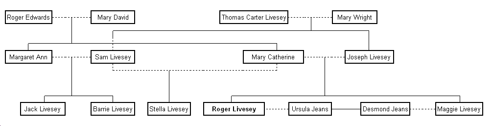 The Livesey Family Tree