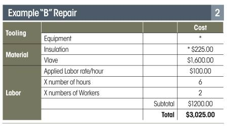 Routine Maintenance Repair And Replacement