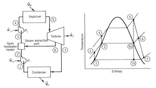 the ideal reheat rankine cycle ts diagram