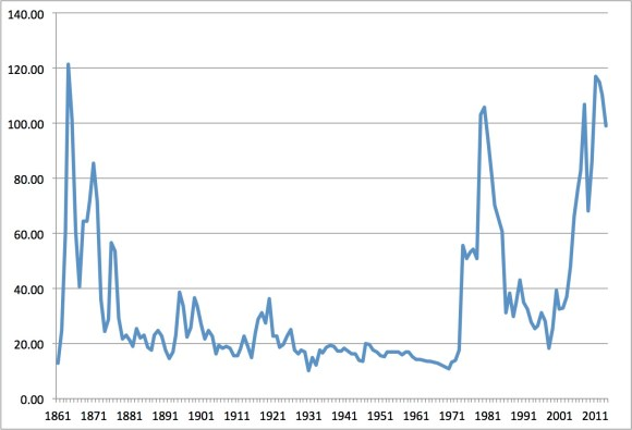 Historic Inflation-Adjusted Oil Price