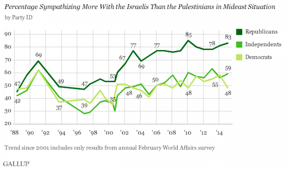 Gallup on Middle East sympathies 230215