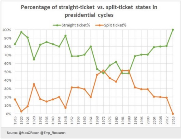 split-ticket-voting