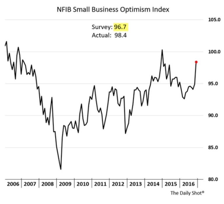 National Federation of Independent Business's Optimism Index