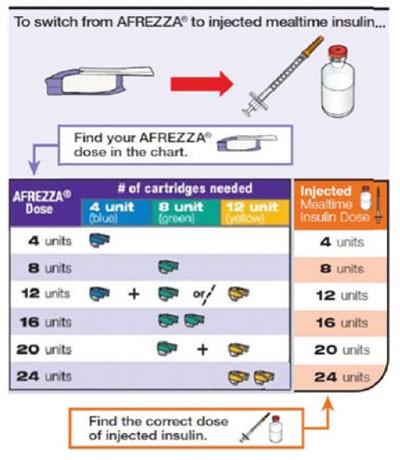 Understanding Insulin Therapy