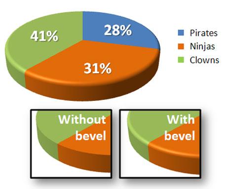 Make Your Pie Charts Pop in PowerPoint 2007 PowerPoint Ninja