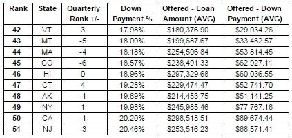 Lending Tree Chart 1