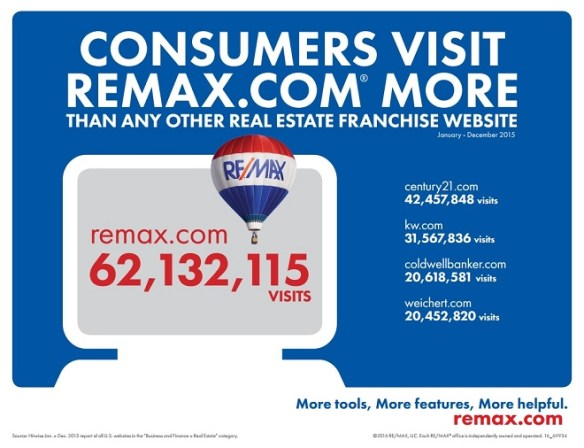 remax website consumer visits