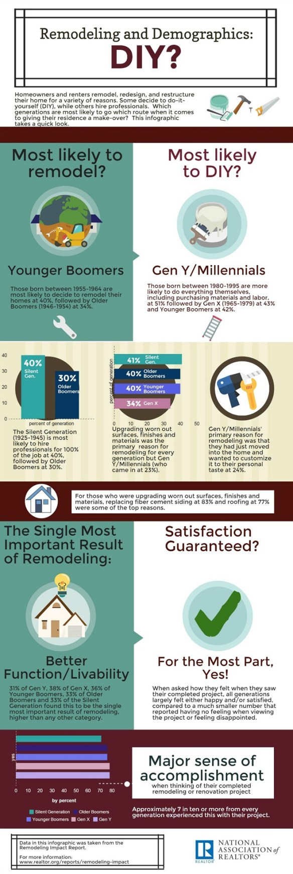 Remodeling Infographic