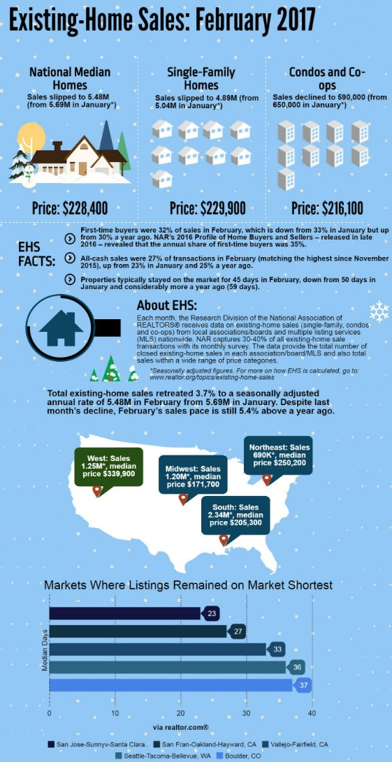 Existing Home Sales February 2017 Infographic