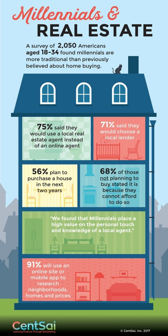 Millennials and Real Estate Infographic