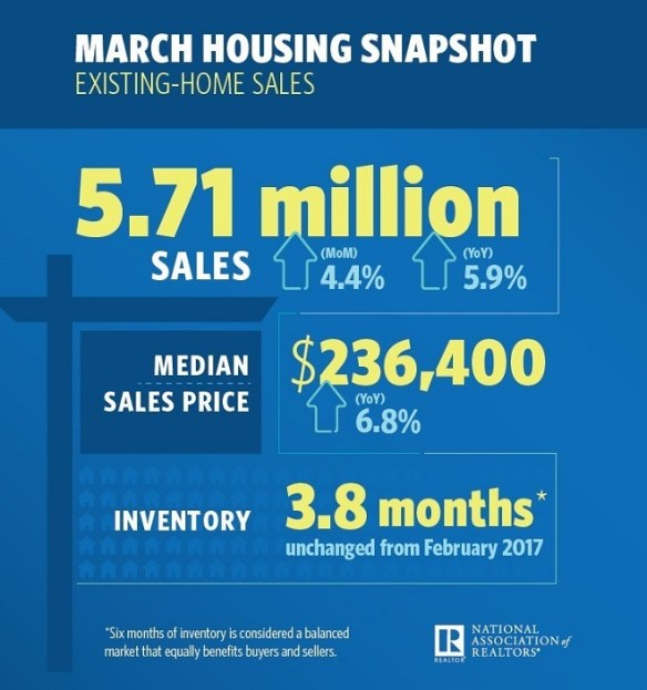 NAR March Housing Snapshot Infographic