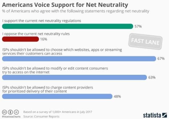 Net Neutrality Infograhic