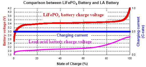 How to charge Lithium Iron Phosphate lithium ion battery packs