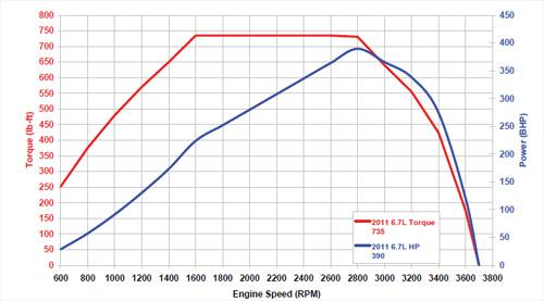 67L Power Stroke Diesel Specs  Info
