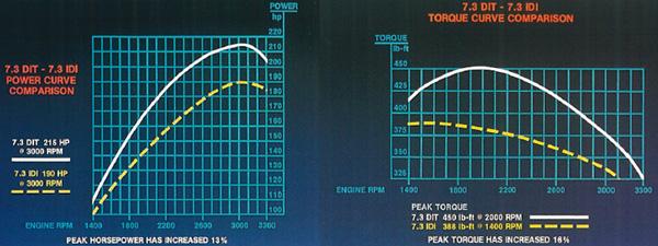 73L Power Stroke Diesel Specs  Info