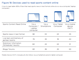 devices-used-read-online-content