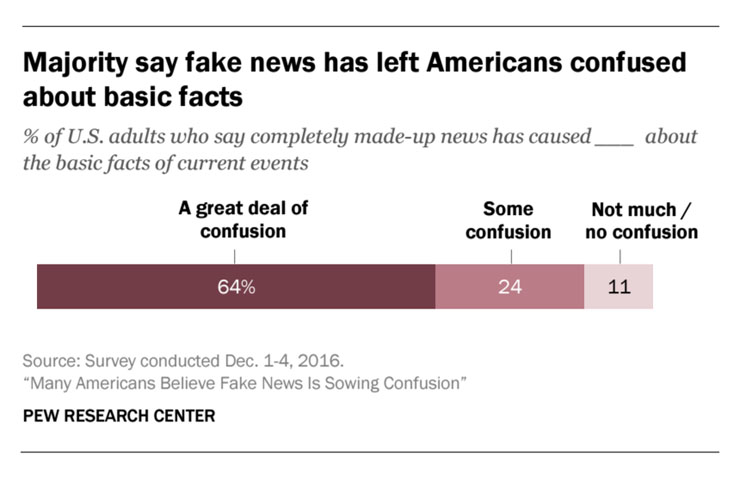 """More than half of Americans say that fake news how sowed """"a great deal"""" of confusion."""