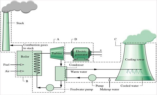 Use Of Liquid Ring Vacuum Pump In Power Plant Industry