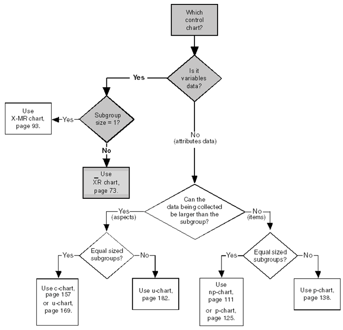 i 9 process flow chart