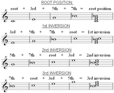 Chord Inversions - inversions - triads  7th chord inversions