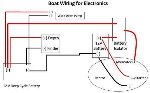 Boat Wire Harness Schematic Wiring Diagram