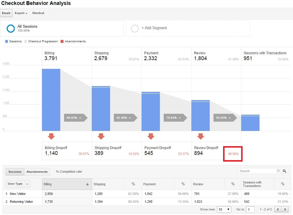 10 Google Analytics Reports that Show Where Your Store Loses