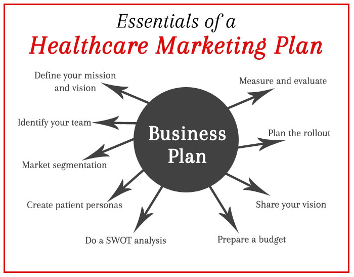 Create Profitable Business Plan for Healthcare Practice