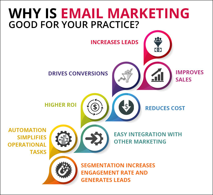 Proven Email Marketing Campaign Ideas to Improve Patient Engagement