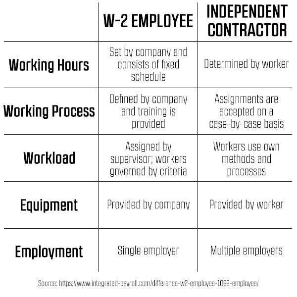 Do You Need a W-2 Employee or a 1099 Contractor? - How to Start - differences employee independent contractor