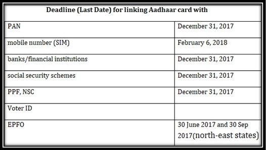 Deadline Last Date Or Extended Date For Linking Aadhaar