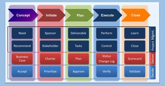 Project Management Principles for Your Organization Praxilient, Inc