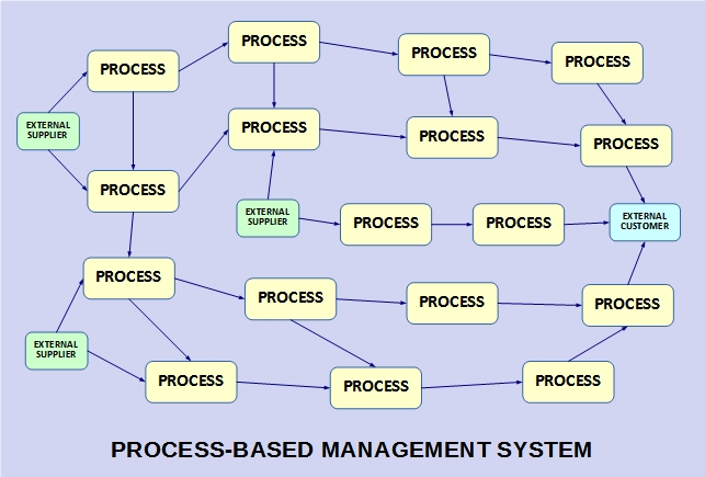 ISO\u0027s Process Approach (in Plain English)