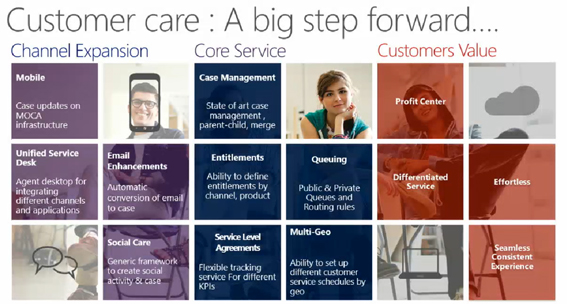 Top 12 Service Team Updates in the Dynamics CRM Spring\u002714 Wave