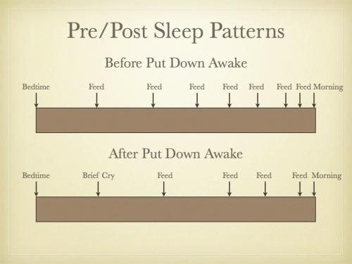 Why Sleep Training Didn\u0027t Work - Precious Little Sleep
