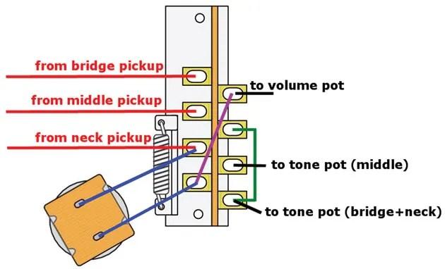 Stratocaster Wiring Mods Wiring Diagram