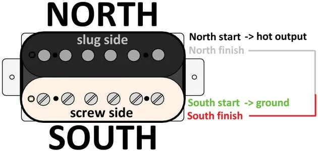 Mod Garage Four Ways to Configure a 4-Conductor Humbucker Premier