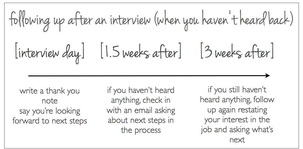 When is the right time to follow up after an interview?  The Prepary - follow up after interview