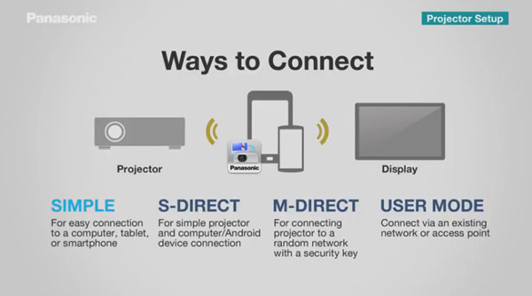 Give a presentation using Android or iOS devices Presentation Guru