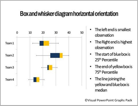 Box and Whisker Plots Template in PowerPoint