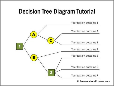 Ideas for Decision Tree Diagram in PowerPoint - decision chart template