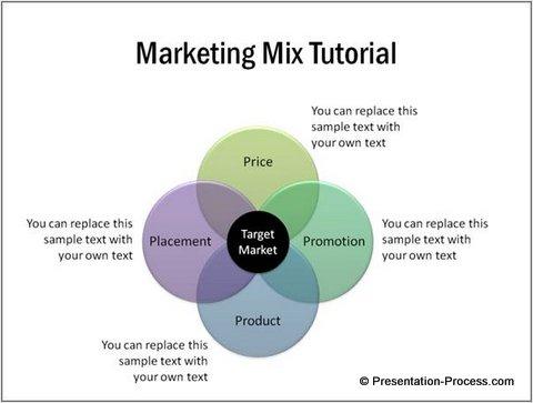 Marketing PowerPoint Templates using SmartArt