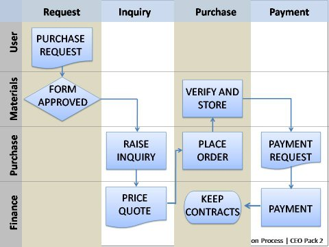 BONUS* PowerPoint Flowcharts