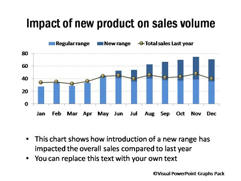 Sales Reporting Charts - graphs and charts templates